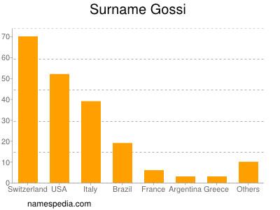 Surname Gossi