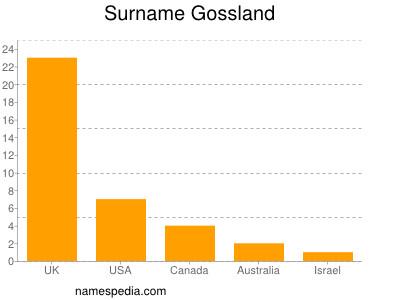 Surname Gossland