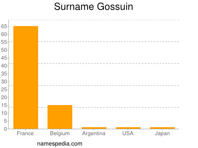 Surname Gossuin
