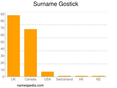 Surname Gostick