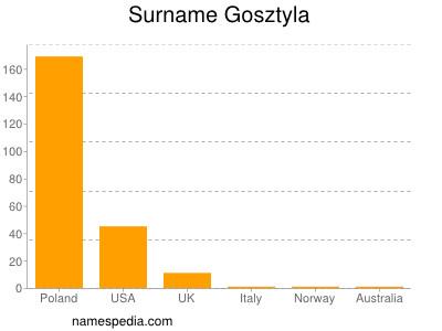 Surname Gosztyla