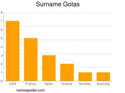 Surname Gotas