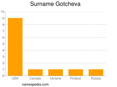 Surname Gotcheva