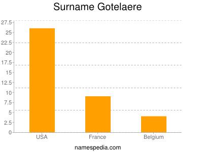 Surname Gotelaere