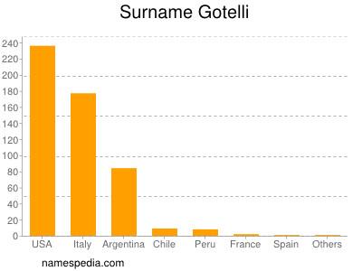 Surname Gotelli