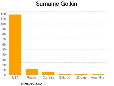 Surname Gotkin
