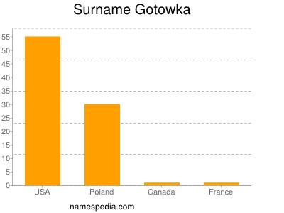 Surname Gotowka