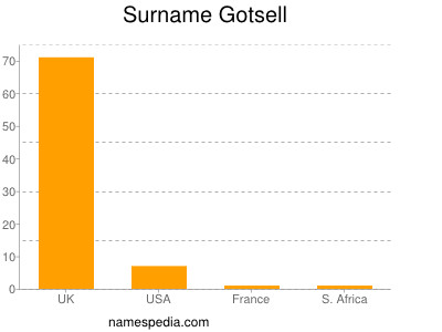 Surname Gotsell