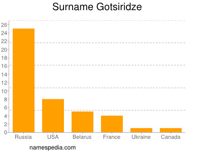 Surname Gotsiridze