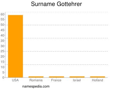 Surname Gottehrer