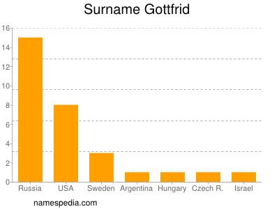 Surname Gottfrid