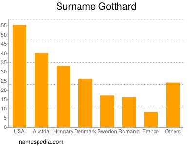 Surname Gotthard