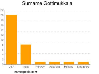 Surname Gottimukkala