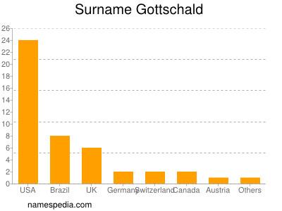 Surname Gottschald