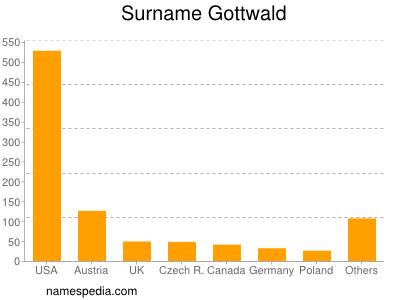 Surname Gottwald