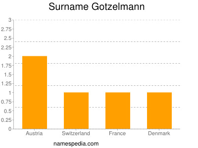 Surname Gotzelmann