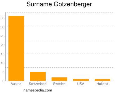 Surname Gotzenberger
