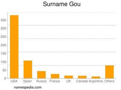 Surname Gou