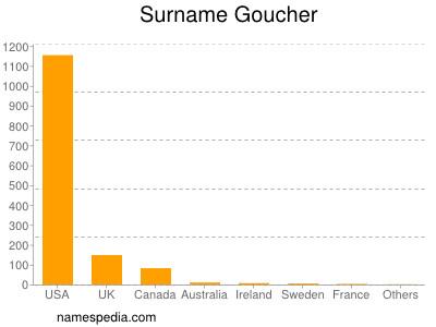 Surname Goucher