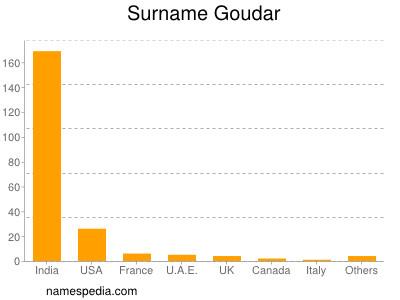 Surname Goudar