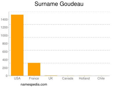 Surname Goudeau
