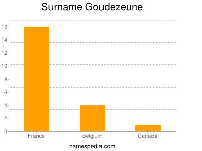 Surname Goudezeune