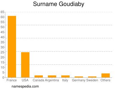 Surname Goudiaby