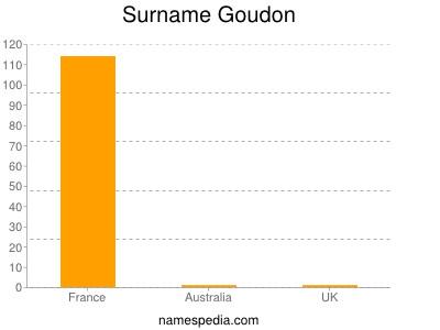 Surname Goudon