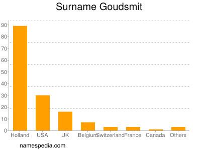Surname Goudsmit