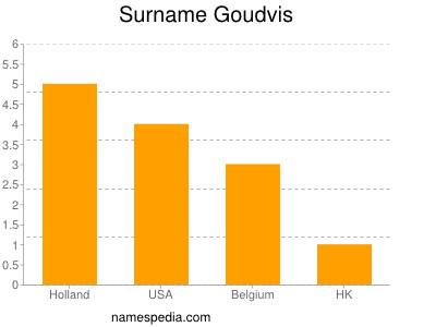 Surname Goudvis