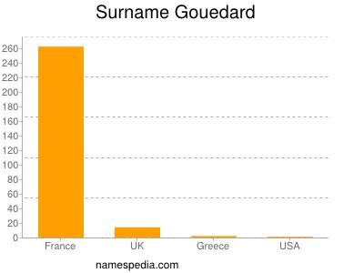 Surname Gouedard