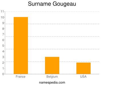 Surname Gougeau