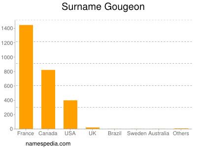 Surname Gougeon