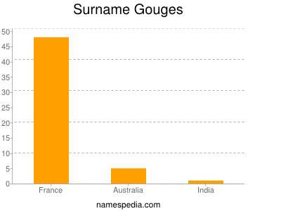 Surname Gouges