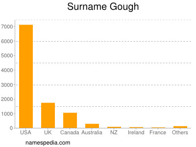 Surname Gough