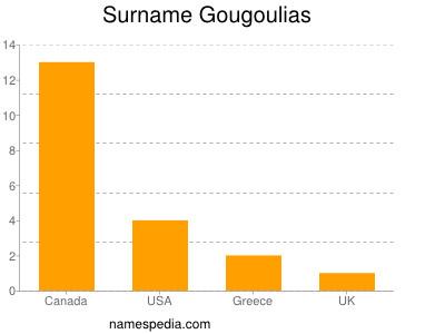 Surname Gougoulias