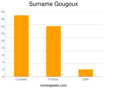 Surname Gougoux