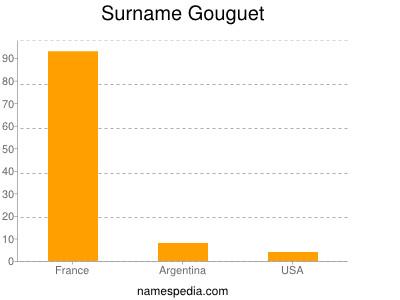 Surname Gouguet