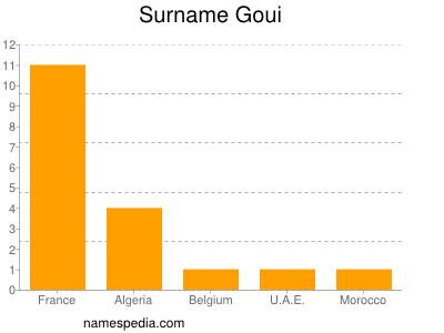 Surname Goui