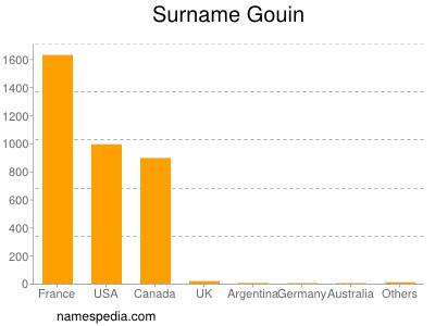 Surname Gouin