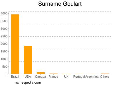Surname Goulart