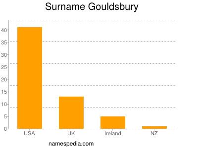 Surname Gouldsbury