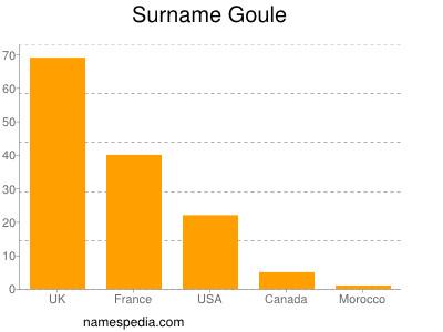 Surname Goule