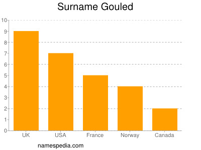 Surname Gouled