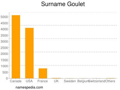 Surname Goulet
