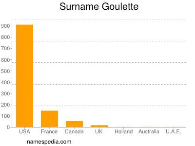 Surname Goulette