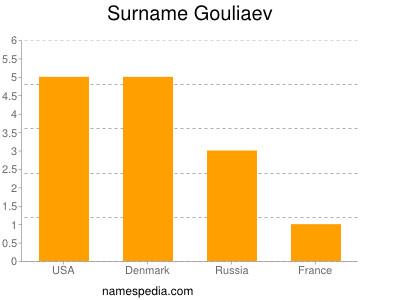 Surname Gouliaev