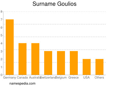 Surname Goulios