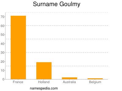 Surname Goulmy