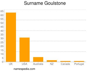 Surname Goulstone